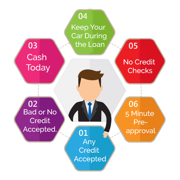 car collateral loans Kelowna